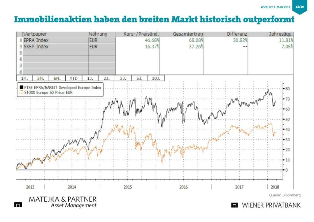Präsentation Wiener Privatbank - Immobielienaktien outperformen Markt (27.02.2018)