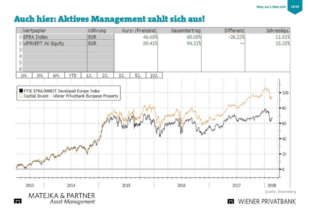 Präsentation Wiener Privatbank - aktives Managment zahlt sich aus (27.02.2018)