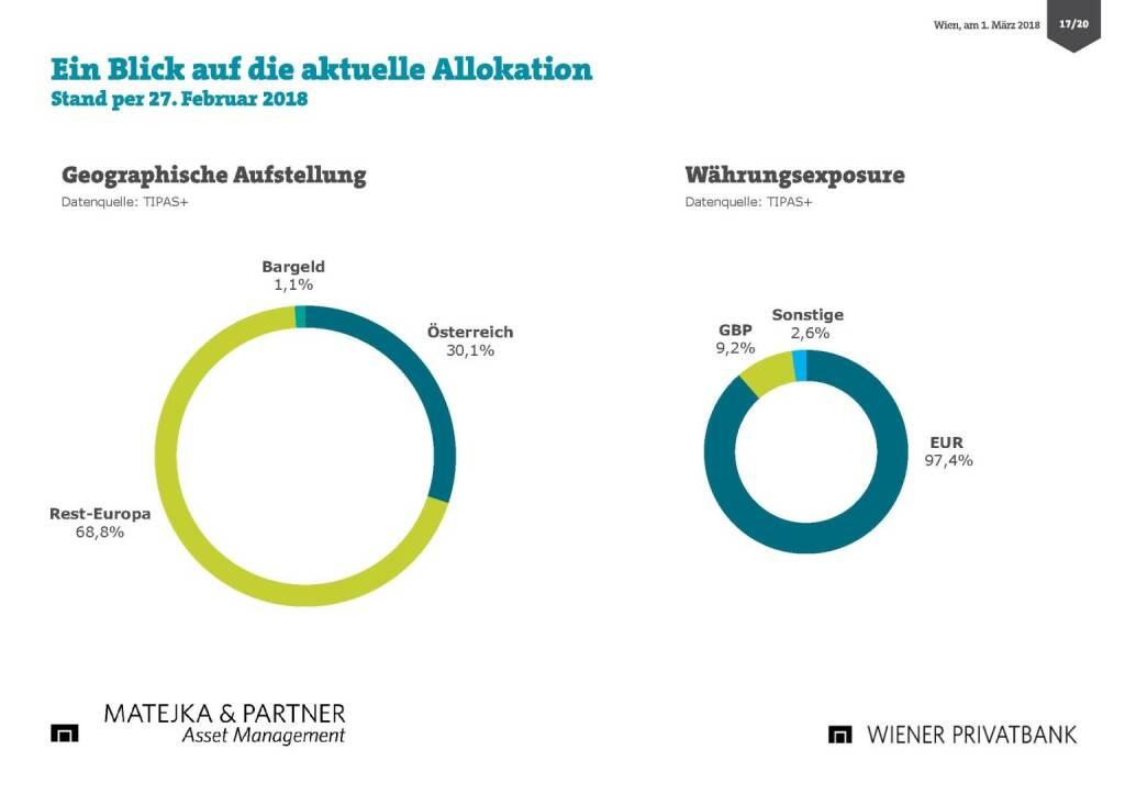 Präsentation Wiener Privatbank - aktuelle Allokation (27.02.2018)