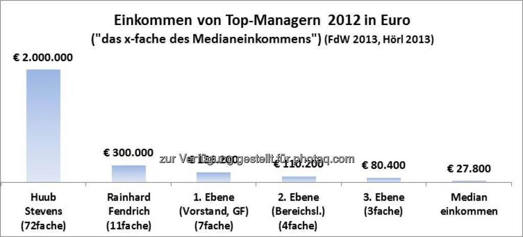Einkommen von Top-Managern 2012 in Euro: Stevens, Fendrich vs. ATX-Vorstände (Michael Hörl), Text siehe http://www.christian-drastil.com/2013/06/03/ak-studie_manager_verdienen_49fache_der_osterreicher_wissenschaftlich_zweifelhaft_michael_horl (03.06.2013)