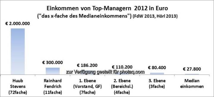 Einkommen von Top-Managern 2012 in Euro: Stevens, Fendrich vs. ATX-Vorstände (Michael Hörl), Text siehe http://www.christian-drastil.com/2013/06/03/ak-studie_manager_verdienen_49fache_der_osterreicher_wissenschaftlich_zweifelhaft_michael_horl