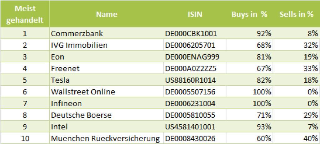 wikifolio-View 3.6..: Die Gesamtübersicht mit Commerzbank meistgehandelt (03.06.2013)
