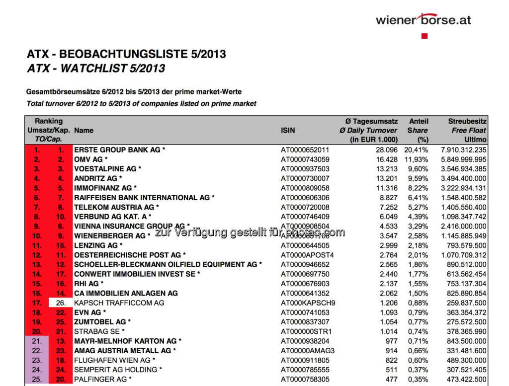 ATX-Beobachtungliste 5/2013 (c) Wiener Börse (03.06.2013)