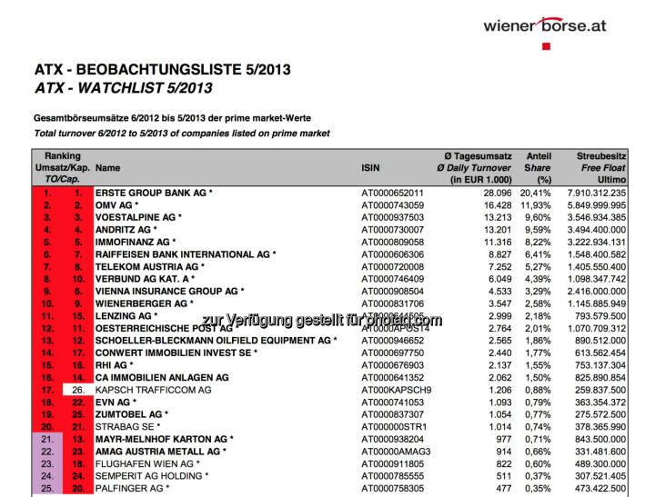 ATX-Beobachtungliste 5/2013 (c) Wiener Börse