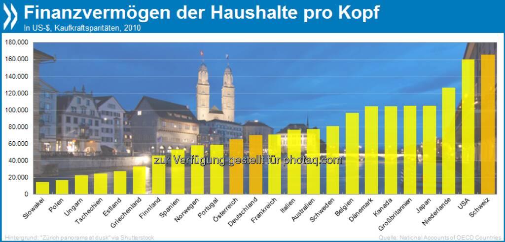 So steh'n die Aktien: Das durchschnittliche Finanzvermögen (Bankguthaben, Aktien, Lebensversicherungen, Renten) der Haushalte in der Schweiz ist mit ca 165.000 US-Dollar/Kopf mehr als doppelt so hoch wie in Österreich und Deutschland.  Mehr unter http://bit.ly/14r8L5f (National Accounts at a Glance 2013, S. 89), © OECD (04.06.2013)