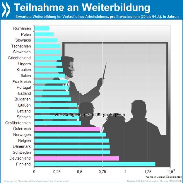 You live you learn: Bei der Weiterbildung sind Finnen in Europa ganz vorne. Über ein Arbeitsleben verteilt verbringen sie 1,3 Jahre in berufsbezogenen Trainingsmaßnahmen. Deutschland steht auf Platz zwei.  Mehr Infos unter http://bit.ly/17hXFpB (Better Skills, Better Jobs, Better Lives, S. 34), © OECD (04.06.2013)