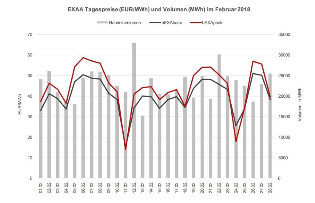 Das Preisniveau ist im Februar 2018 im Monatsmittel mit 40,15 EUR/MWh im bEXAbase (00-24 Uhr) und 44,23 EUR/MWh im bEXApeak (09-20 Uhr) im Vergleich zum Jänner 2018 (29,78 bEXAbase bzw. 37,39 bEXApeak) erheblich gestiegen. Durch die nachträgliche Kaltfront im Februar sind die Preise nun wieder auf Vorjahresniveau., © EXXA (10.03.2018)