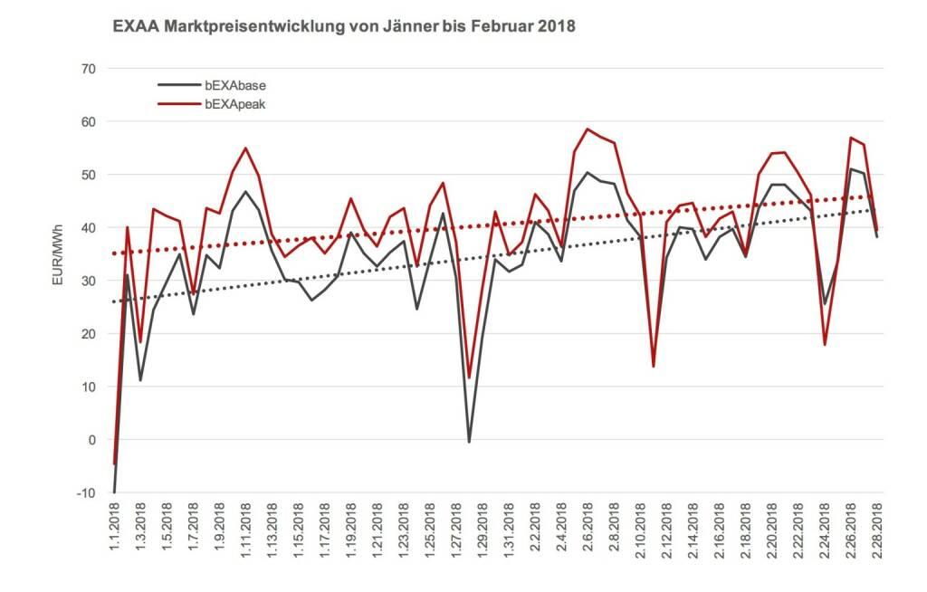 Steigende Preise können auch zur Folge haben, dass sich Zonenflüsse zwischen Österreich und Deutschland ändern. , © EXXA (10.03.2018)