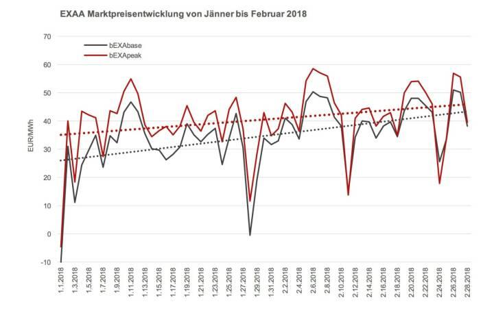 Steigende Preise können auch zur Folge haben, dass sich Zonenflüsse zwischen Österreich und Deutschland ändern.