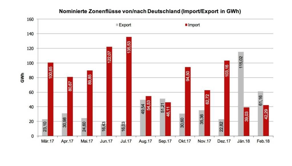 Wie in der Grafik ersichtlich wurde über die EXAA im Jänner und Februar diesen Jahres (Im Gegensatz zu den Vormonaten) mehr Energie nach Deutschland exportiert als importiert. Deutschland hatte in dieser Zeit mehr Energiebedarf und österreichische Erzeuger konnten ihren Überschuss exportieren., © EXXA (10.03.2018)