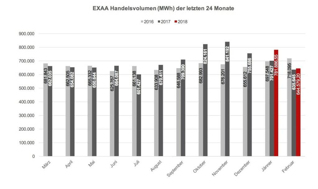 EXAA Handelsvolumen (MWh) der letzten 24 Monate, © EXAA (10.03.2018)