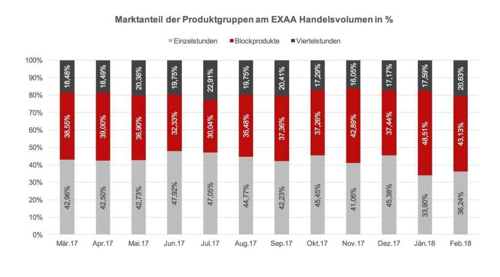 """In den letzten Monaten konnte in den Blockprodukten zunehmendes Handelsvolumen verzeichnet werden. Grund dafür kann die Tendenz zu regelmäßigen Standardgeschäften sein, wo Positionen für längerfristige Handelsaktionen eingedeckt werden. Der Marktanteil der Viertelstunden ist stabil bis leicht steigend (konstanter Anteil bei steigendem Handelsvolumen insgesamt). """"Unsere Händler schätzen an der EXAA die Markttiefe und Verlässlichkeit bei der Ausführung"""", gibt sich Jürgen Wahl , © EXXA (10.03.2018)"""