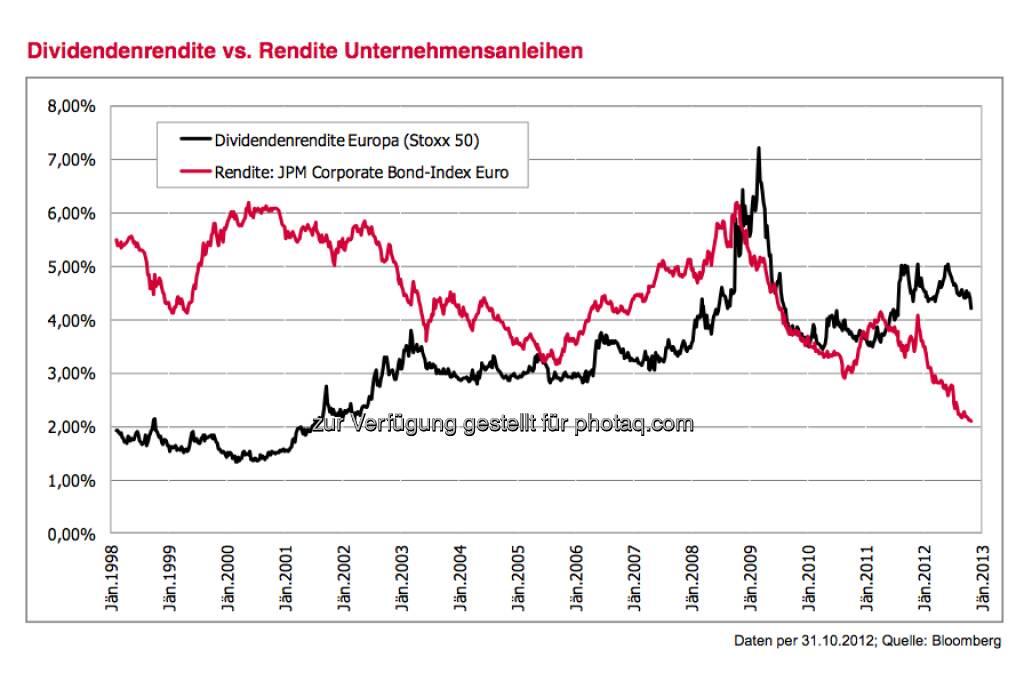 Dividendenrendite vs. Rendite Unternehmensanleihen (c) 3 Banken-Generali Investment-Gesellschaft (15.12.2012)