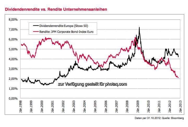Dividendenrendite vs. Rendite Unternehmensanleihen (c) 3 Banken-Generali Investment-Gesellschaft