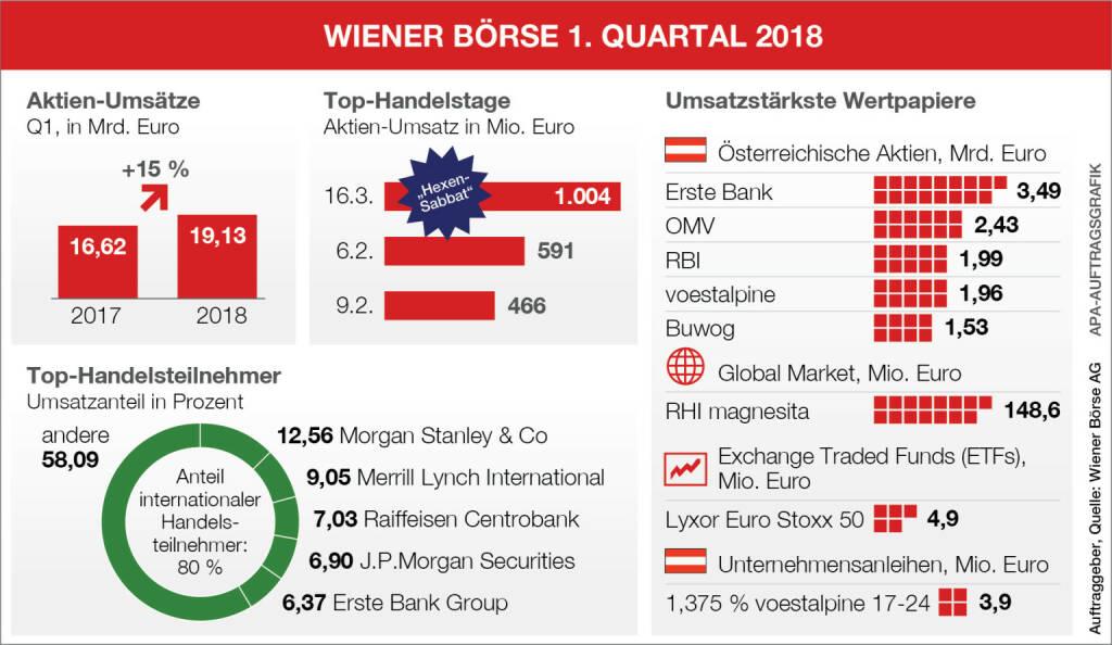 Wiener Börse: Aktienumsätze, umsatzstärkste Aktien und Top-Handelsteilnehmer  im 1. Quartal 2018; Quelle: Wiener Börse/APA, © Aussender (04.04.2018)