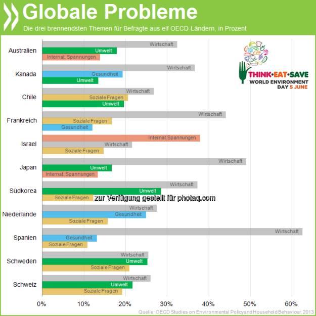 Tag der Umwelt: In sieben von elf befragten OECD-Ländern nennen Bewohner die Umwelt als eines der drei drängendsten globalen Probleme. In Korea und Schweden sorgt sich sogar jeder Vierte um Verschmutzung, Klima und Co.  Mehr unter http://bit.ly/19I5og4 (Greening Household Behaviour, S.58), © OECD (06.06.2013)