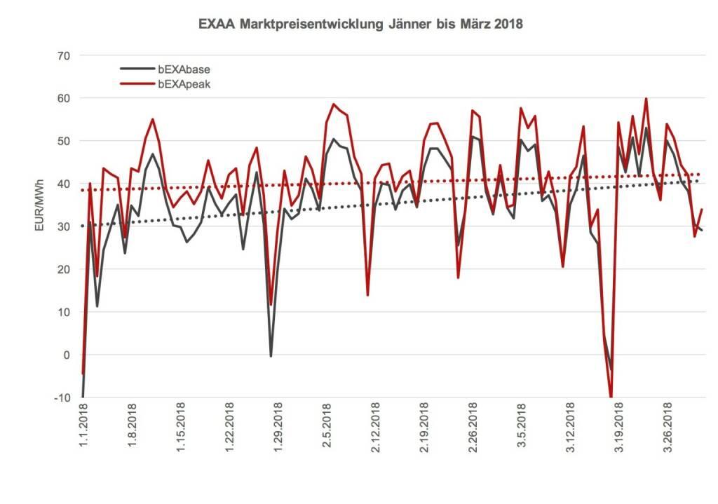 Die Marktpreisentwicklung der EXAA von Jänner bis März 2018 zeigt, dass der Spread zwischen Grund- und Spitzenlast zusammen geht. Dies lässt sich auf einen höheren Anteil an Photovoltaik-Einspeisung zurückzuführen. Die Tage werden länger und heller., © EXAA (20.04.2018)