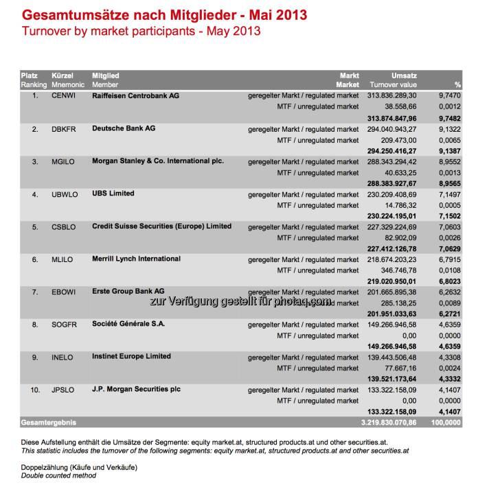 Top-10-Handelsteilnehmer Wiener Börse, Mai 2013