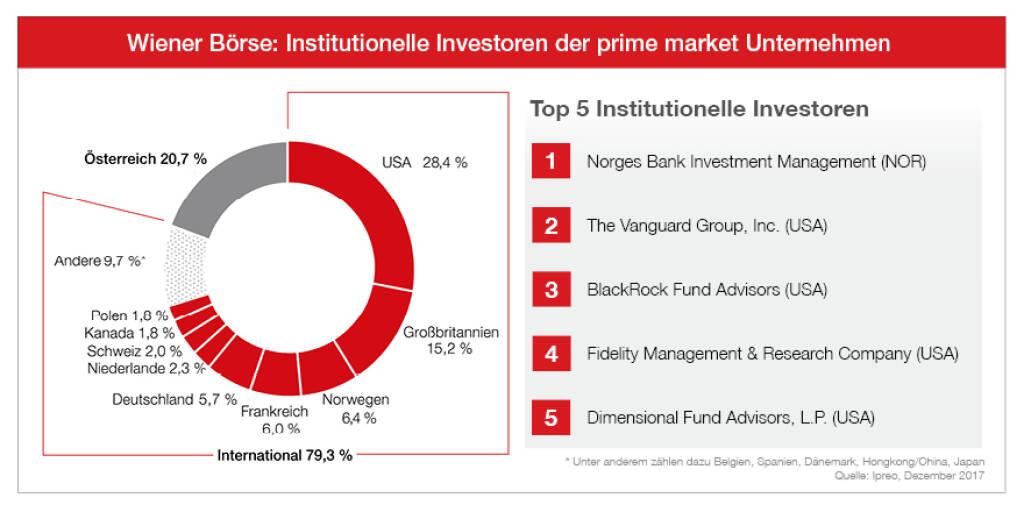 """Infografik Wiener Börse: """"Institutionelle Investoren der prime market Unternehmen"""" in 2017, Quelle: Wiener Börse, © Aussender (23.04.2018)"""