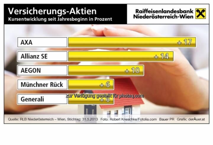 Versicherungs-Aktien Kursentwicklung seit Jahresbeginn in Prozent: Axa, Allianz, Argon, Münchner Rück, Generali (c) derAuer Grafik Buch Web