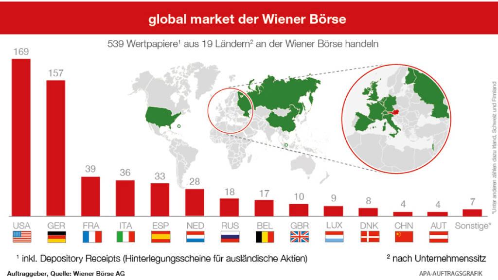global market der Wiener Börse, APA-Auftragsgrafik, Quelle: Wiener Börse, © Aussender (07.05.2018)
