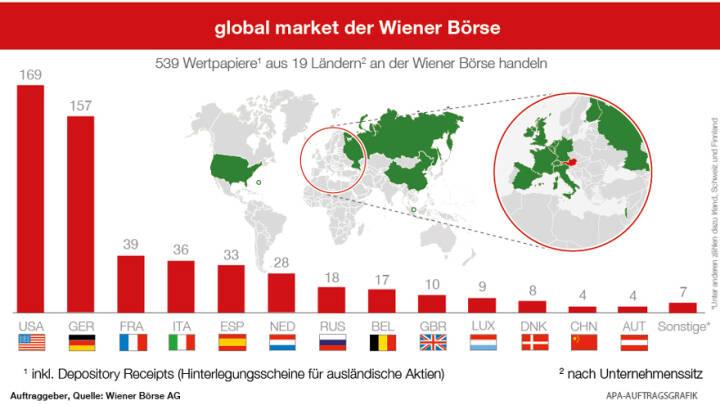 global market der Wiener Börse, APA-Auftragsgrafik, Quelle: Wiener Börse