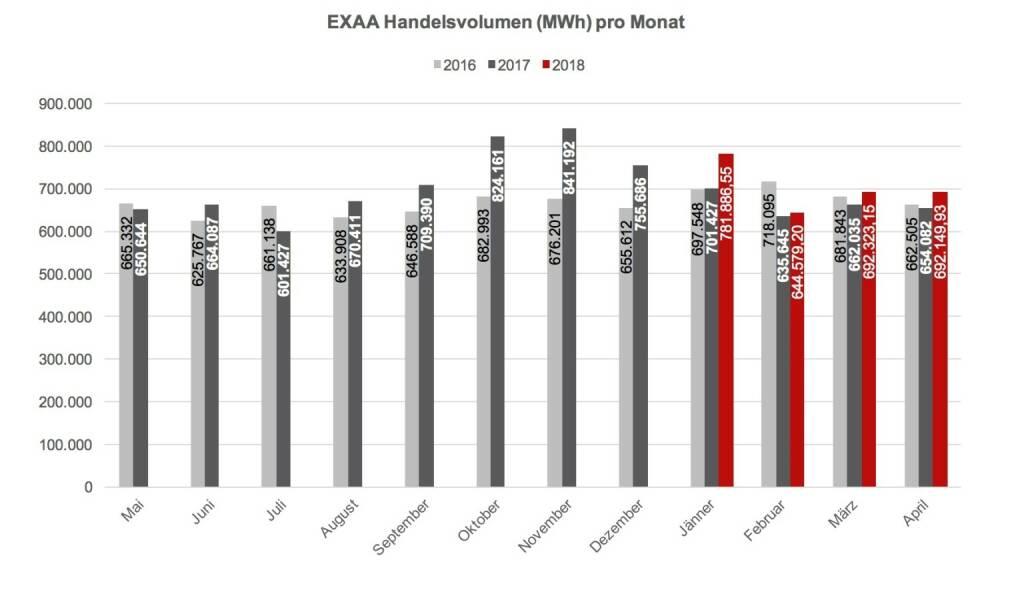 Im Gegensatz zum allgemeinen Markttrend konnte EXAA auch für diesen Monat einen Zuwachs an Volumen verzeichnen - EXAA Handelsvolumen (MWh) pro Monat, © EXAA (17.05.2018)