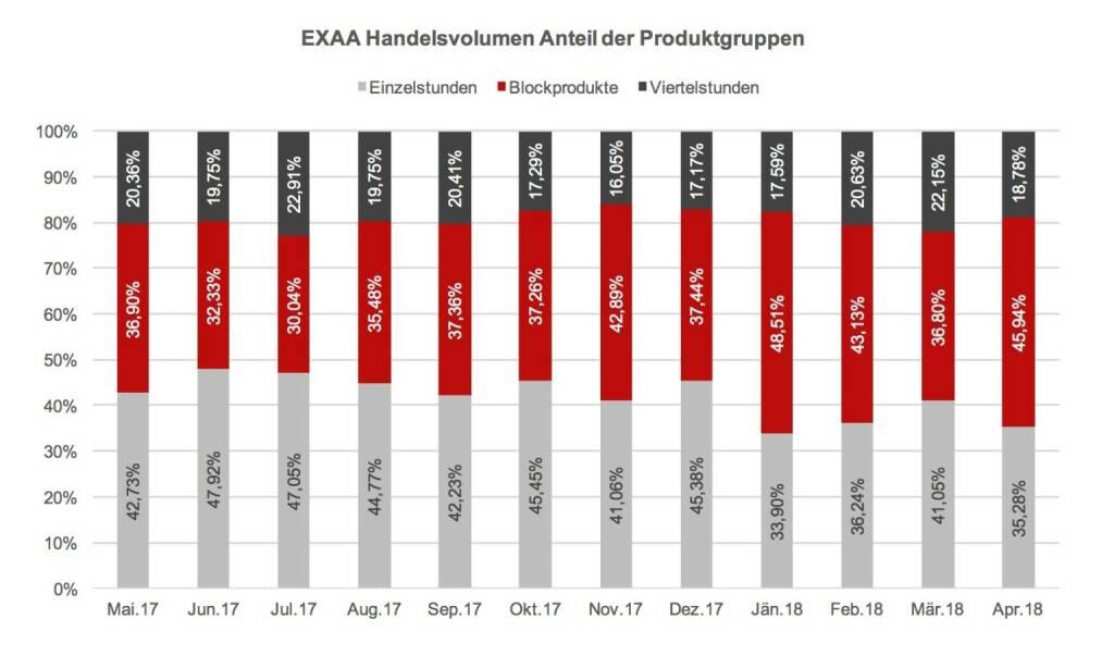 EXAA Handelsvolumen Anteil der Produktgruppen, © EXAA (17.05.2018)