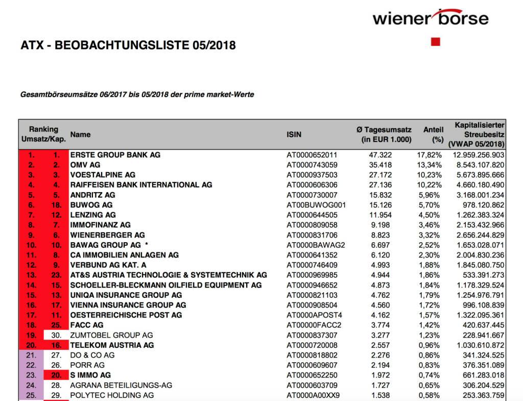 ATX-Beobachtungsliste 5/2018 https://www.wienerborse.at/indizes/indexaenderungen/atx-beobachtungsliste/?fileId=125508&c17867%5Bfile%5D=cDaGV5RhMgU%3D, © Aussender (01.06.2018)