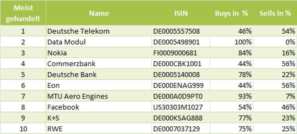 wikifolio-View 10.6.: Die Gesamtübersicht mit Deutsche Telekom meistgehandelt (10.06.2013)