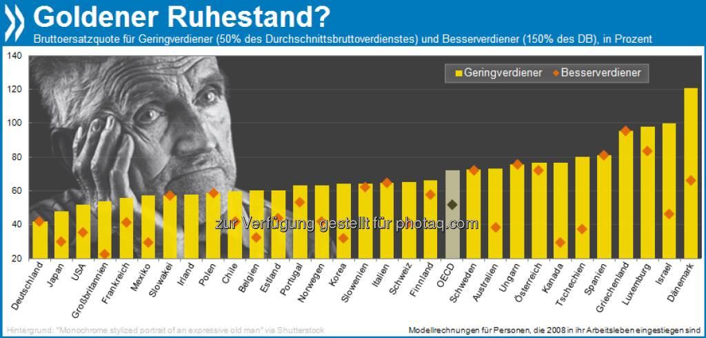 Golden Age? Geringverdiener erhalten in Deutschland einen wesentlich kleineren Anteil ihres Bruttoverdienstes als staatliche Rente als in allen anderen OECD-Ländern.   Mehr unter http://bit.ly/16ZrHPC (Pensions at a Glance 2011, S. 118/119), © OECD (11.06.2013)