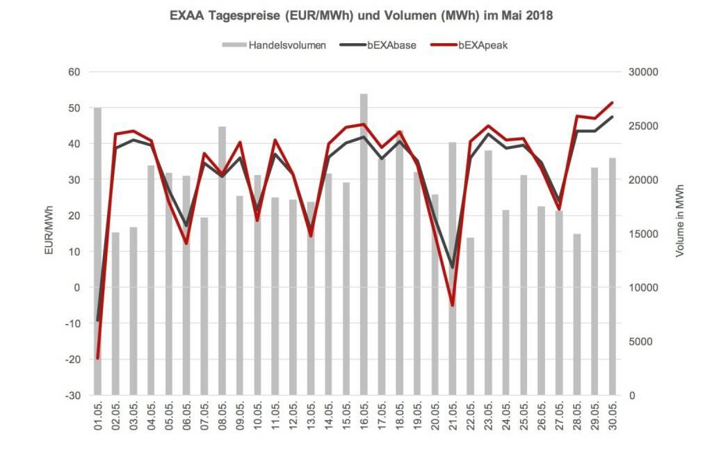 Im Vergleich zum Vorjahresmonat (692.150 MWh) ist das ein Rückgang von ca. 10%. Year-to-date konnte jedoch ein Umsatzplus gegenüber dem Vorjahr erreicht werden – somit konnte EXAA in den ersten fünf Monaten im Jahr 2018 bereits ca. 3,9% mehr an Volumen clearen als in den ersten fünf Monaten des Vorjahres (Jänner – Mai 2018: 3431 GWh; Jänner – Mai 2017: 3.303 GWh)., © EXAA (13.06.2018)