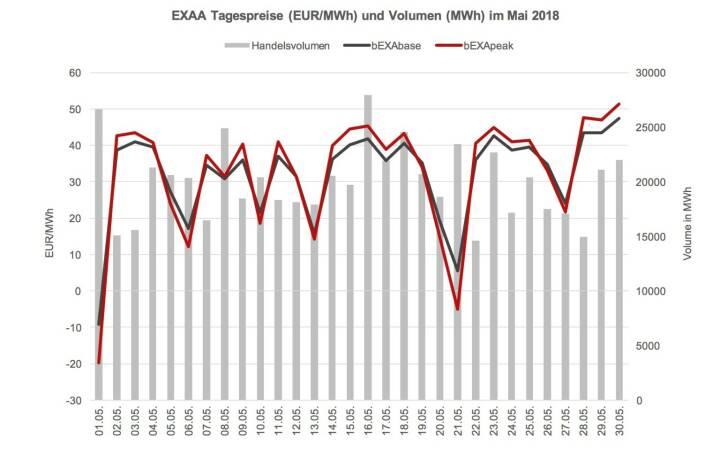 Im Vergleich zum Vorjahresmonat (692.150 MWh) ist das ein Rückgang von ca. 10%. Year-to-date konnte jedoch ein Umsatzplus gegenüber dem Vorjahr erreicht werden – somit konnte EXAA in den ersten fünf Monaten im Jahr 2018 bereits ca. 3,9% mehr an Volumen clearen als in den ersten fünf Monaten des Vorjahres (Jänner – Mai 2018: 3431 GWh; Jänner – Mai 2017: 3.303 GWh).