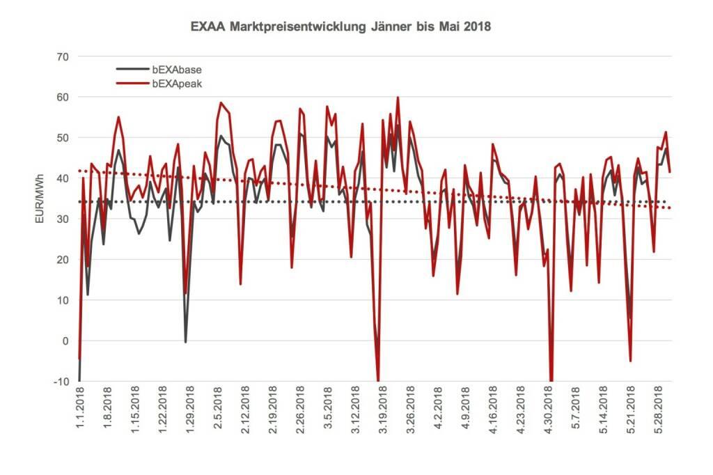 EXAA Marktpreisentwicklung Jänner bis Mai 2018  Das Preisniveau ist im Mai 2018 im Monatsmittel mit 32,52 EUR/MWh im bEXAbase (00-24 Uhr) und 33,01 EUR/MWh im bEXApeak (09-20 Uhr) im Vergleich zum April 2018 (31,94 bEXAbase bzw. 31,87 bEXApeak) sehr leicht gestiegen.  Der Preisvergleich zum Monat April 2017 zeigt auch keinen großen Unterschied. Mit 31,66 EUR/MWh im bEXAbase und 32,59 EUR/MWh im bEXApeak war der Strom im Vorjahresmonat etwas billiger., © EXAA (13.06.2018)