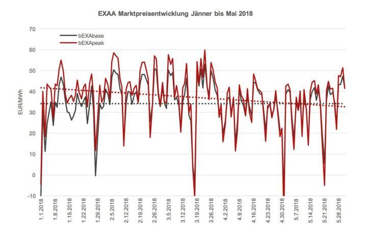 EXAA Marktpreisentwicklung Jänner bis Mai 2018  Das Preisniveau ist im Mai 2018 im Monatsmittel mit 32,52 EUR/MWh im bEXAbase (00-24 Uhr) und 33,01 EUR/MWh im bEXApeak (09-20 Uhr) im Vergleich zum April 2018 (31,94 bEXAbase bzw. 31,87 bEXApeak) sehr leicht gestiegen.  Der Preisvergleich zum Monat April 2017 zeigt auch keinen großen Unterschied. Mit 31,66 EUR/MWh im bEXAbase und 32,59 EUR/MWh im bEXApeak war der Strom im Vorjahresmonat etwas billiger.