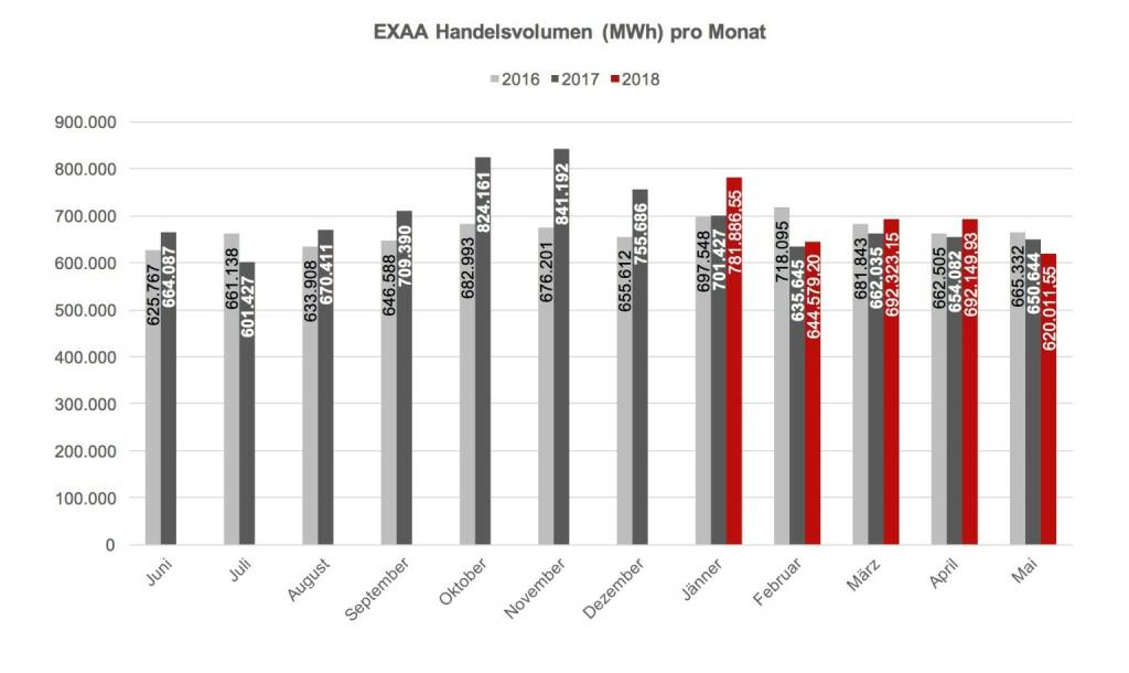 EXAA Handelsvolumen (MWh) pro Monat Mai 2018, © EXAA (13.06.2018)