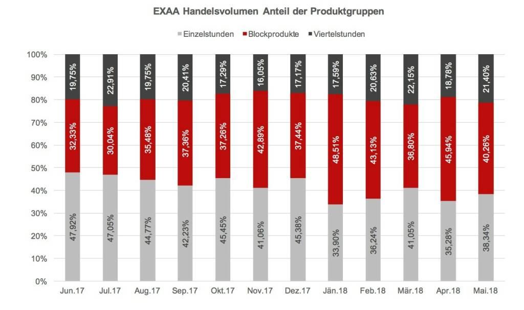 EXAA Handelsvolumen Anteil der Produktgruppen Mai 2018, © EXAA (13.06.2018)
