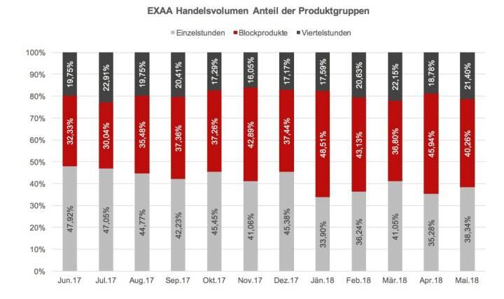 EXAA Handelsvolumen Anteil der Produktgruppen Mai 2018