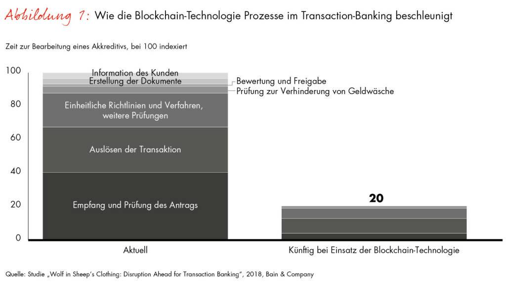 Bain & Company: Wie die Blockchain-Technologie Prozesse im Transaction-Banking beschleunigt; Credit: obs/Bain & Company, © Aussender (14.06.2018)