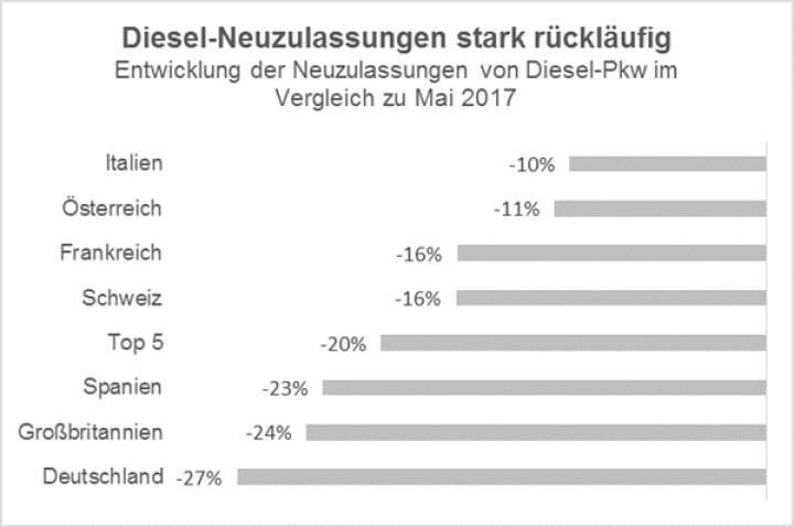 EY Automotive Analyse: EU-Neuwagenmarkt klettert im Mai auf 11-Jahres-Hoch – Diesel verliert weiter massiv Marktanteile; Credit: EY