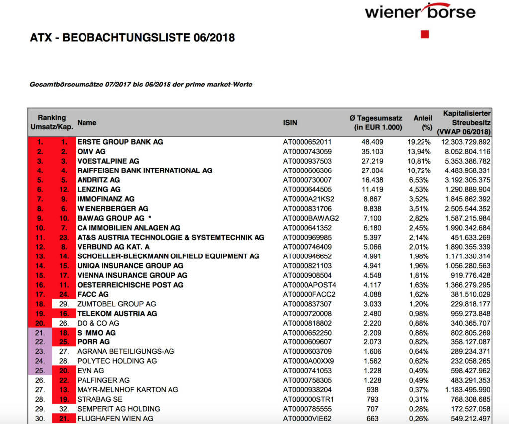 ATX-Beobachtungsliste 6/2018 https://www.wienerborse.at/indizes/indexaenderungen/atx-beobachtungsliste/?fileId=127017&c17867%5Bfile%5D=FgaAgU%2BVXZc%3D, © Aussender (03.07.2018)
