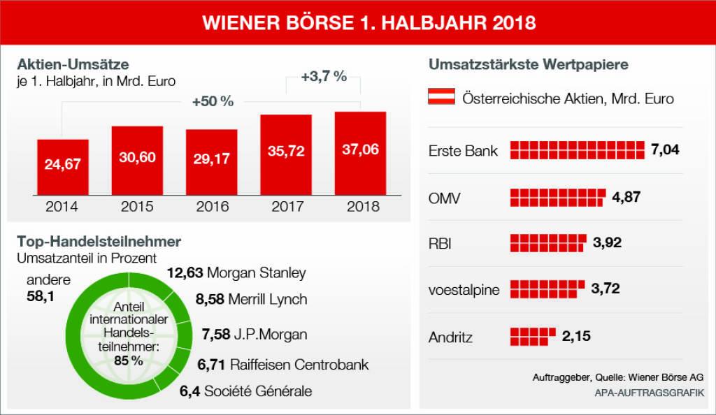 Wiener Börse: Statistik zum 1. Halbjahr 2018, Quelle: Wiener Börse, © Aussender (03.07.2018)