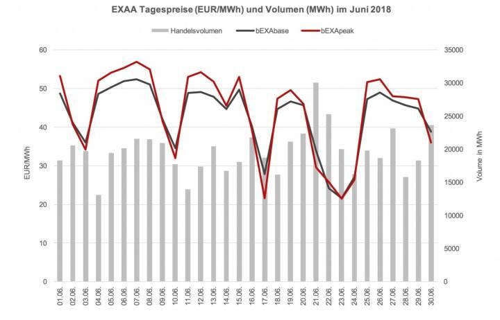 Im Vergleich zum Vorjahresmonat (620.011,55 MWh) ist das ein Rückgang von ca. 5%. Year-to-date konnte jedoch ein Umsatzplus gegenüber dem Vorjahr erreicht werden – somit konnte EXAA in den ersten sechs Monaten im Jahr 2018 bereits ca. 1,3% mehr an Volumen clearen als in den ersten sechs Monaten des Vorjahres (Jänner – Juni 2018: 4021 GWh; Jänner – Juni 2017: 3968 GWh).