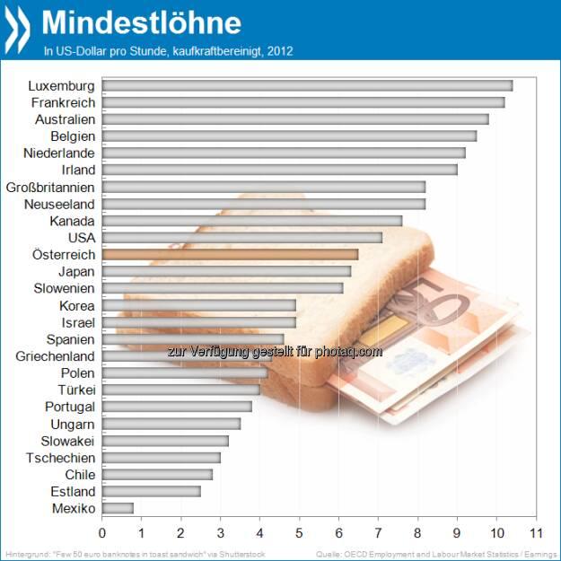 Besser als nichts? Mit umgerechnet 6,5 US-Dollar pro Stunde liegt der kaufkraftbereinigte Mindestlohn in Österreich OECD-weit ungefähr in der Mitte. Mit mehr als 10 Dollar das komfortabelste Minimum erhalten Luxemburger und Franzosen.   Mehr unter http://bit.ly/Z4G155 (OECD Labour Market Statistics: Earnings), © OECD (14.06.2013)