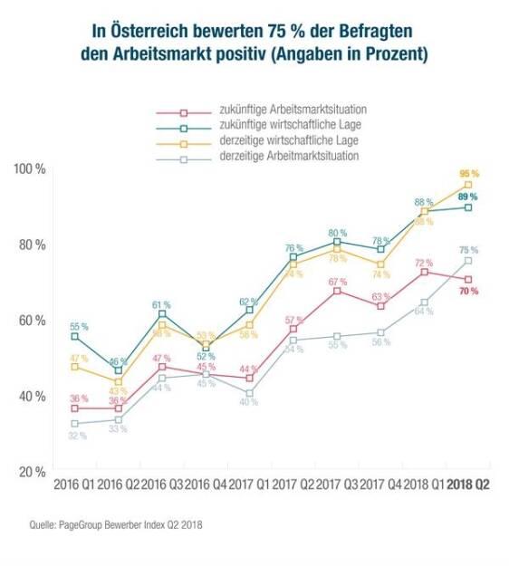 Michael Page Bewerber Index Q2 2018: In Österreich bewerten 75 % den derzeitigen Arbeitsmarkt positiv; Credit: Michael Page, © Aussender (23.07.2018)