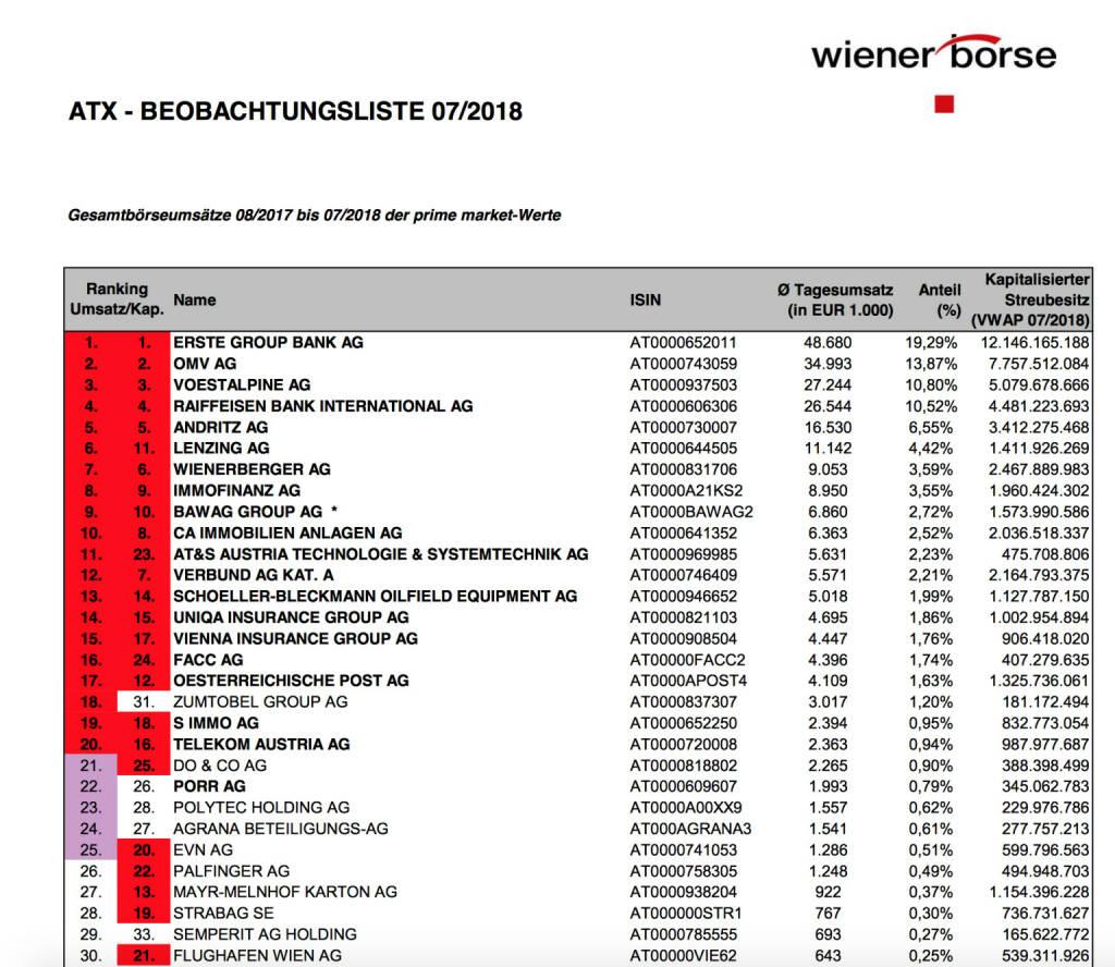 ATX-Beobachtungsliste 7/2018  https://www.wienerborse.at/indizes/indexaenderungen/atx-beobachtungsliste/?fileId=128234&c17867%5Bfile%5D=JqJGcyvi5Ls%3D, © Aussender (01.08.2018)