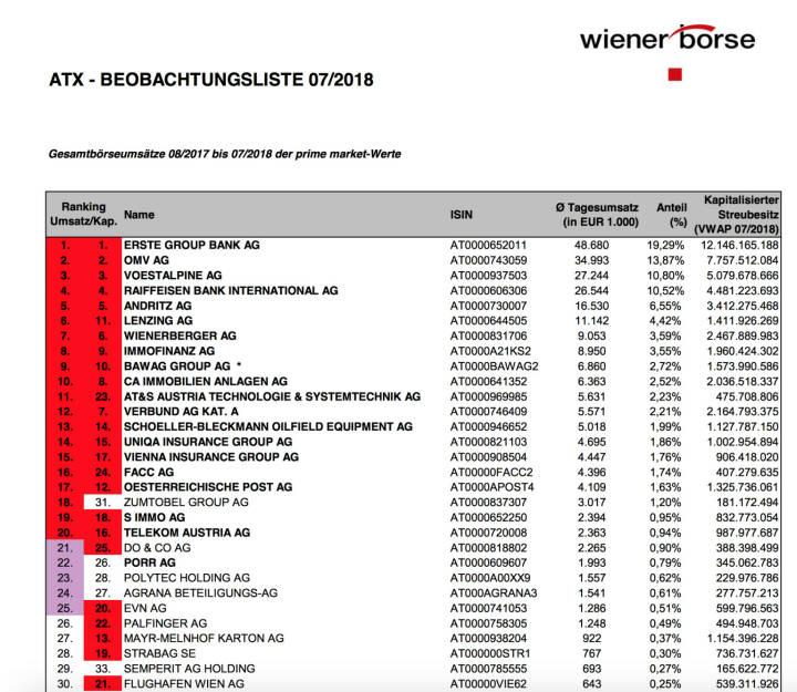 ATX-Beobachtungsliste 7/2018  https://www.wienerborse.at/indizes/indexaenderungen/atx-beobachtungsliste/?fileId=128234&c17867%5Bfile%5D=JqJGcyvi5Ls%3D