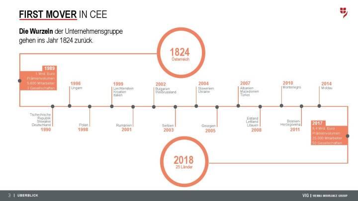 VIG Unternehmenspräsentation - First mover in CEE