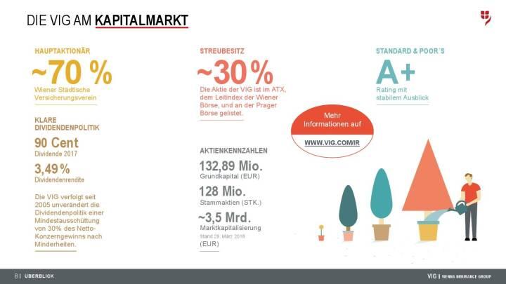 VIG Unternehmenspräsentation - Die VIG am Kapitalmarkt