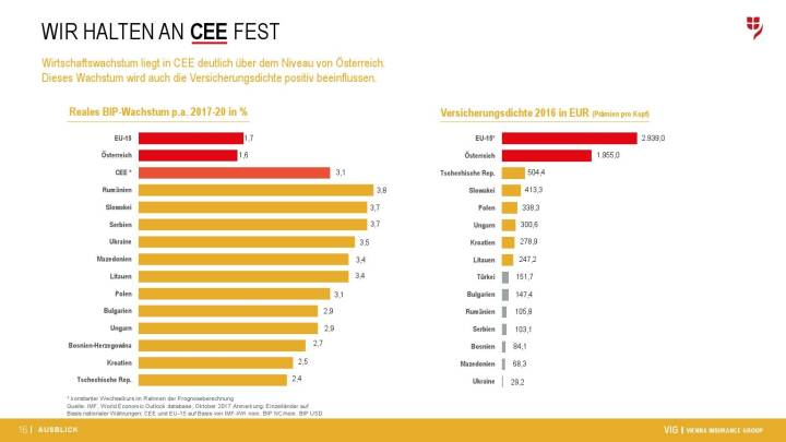 VIG Unternehmenspräsentation - CEE
